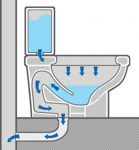 toilet system